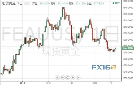 (现货黄金日图 来源:FX168财经网)