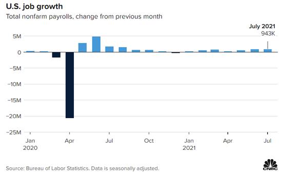 大惊喜!美国7月非农劲增94.3万,失业率降至5.4%