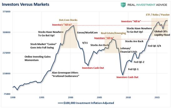 (投资者和市场的背离,来源:Real Investment Advice)