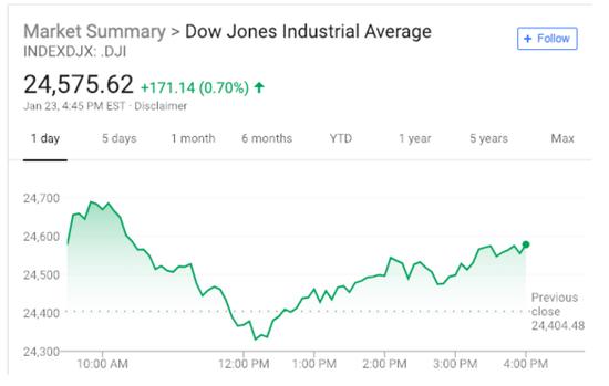 美股集体收涨 英镑大涨创两个月新高