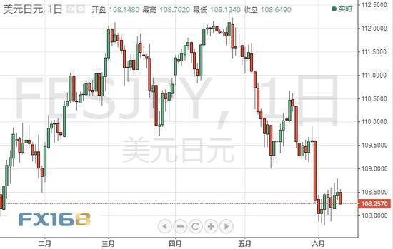 (美元/日元日线走势图 来源:FX168财经网)