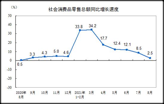 国家统计局:1-8月份全国网上零售额81227亿元 同比增长19.7%