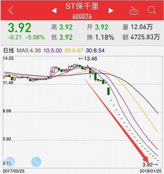 """连续20个跌停的这股票,民生证券分析师居然9次""""强烈推荐"""""""