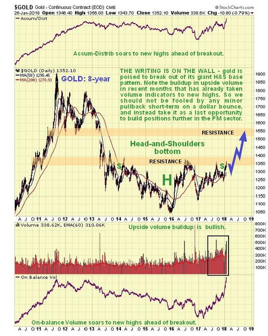 注意!从8年大周期跨度看 黄金、美元格局正酝酿巨变黄金美元指数美元