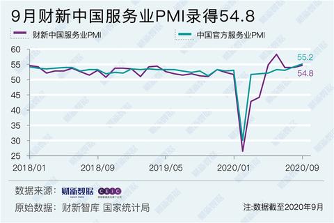 9月财新中国服务业PMI升至54.8 提高0.8个百分点