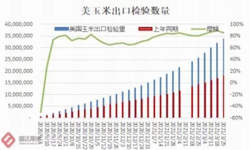 盛达期货:玉米现货依旧偏弱 期货不断新低