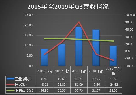 迪森股份全年业绩预降3至5成 业绩下滑早有征兆