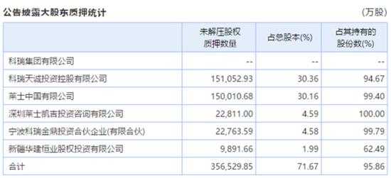 图1:上海莱士前5大股东股权质押情况