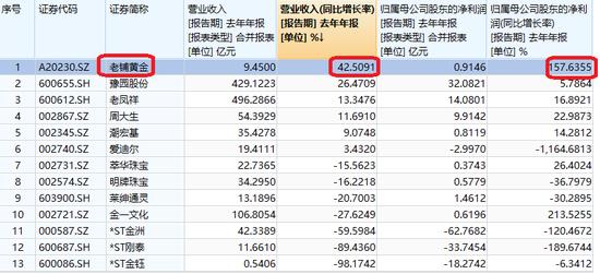 老铺黄金IPO:经营模式生变 最大供应商与客户一家亲