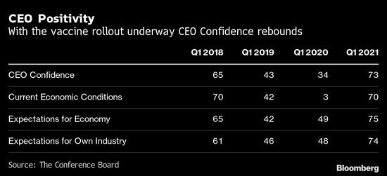 企业CEO对美国经济表示乐观 预计就业市场将出现改善