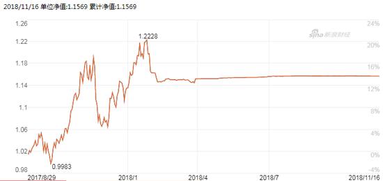 图:国联安睿祺灵活配置基金(001157)净值走势