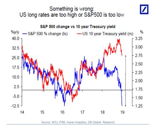 (美国十年期国债利润率和标普500指数,图片来源:德银)