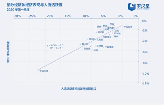 图一 疫情阶段经济表现与人流活跃度密切相关(2020Q1)
