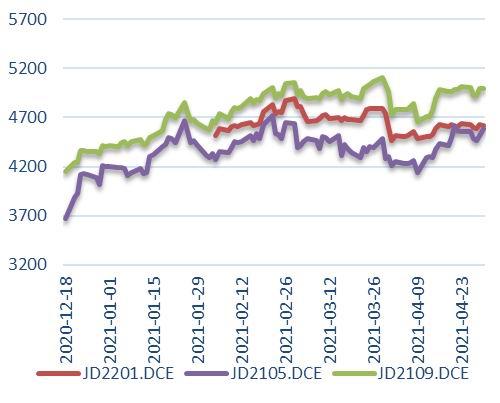 中原期货:鸡蛋:等待季节性回落后的再度上涨