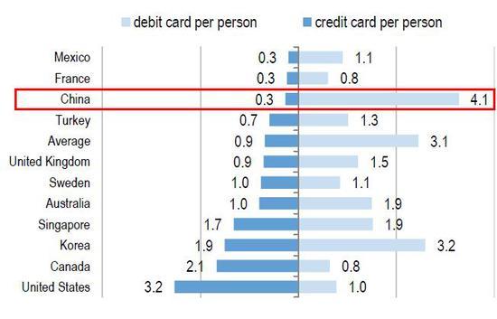 (中国居民名誉卡人均保有量与蓄积卡保有量相往甚远,来源:瑞信)