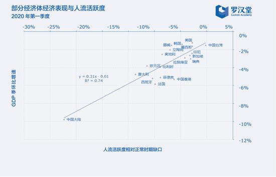 圖一、疫情階段經濟表現與人流活躍度密切相關(2020Q1)