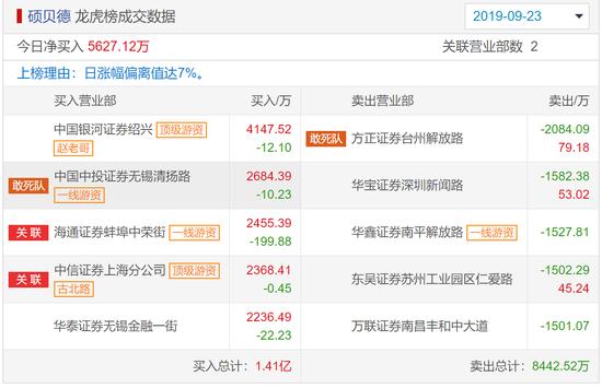 融创中国:上半年净利润102.9亿元 同比增长61.7%