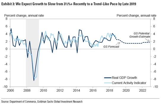 19年美國經濟增長率_我們對于美國經濟增長的研究經驗框架