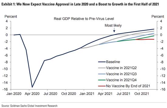 高盛:至少一种疫苗将在年底获批 新一轮救助计划难产是下行风险