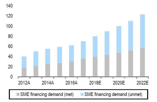 (中国中幼企业未被已足的金融需求保持添长,来源:瑞信)