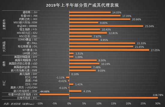 五張圖盤點上半年全球市場