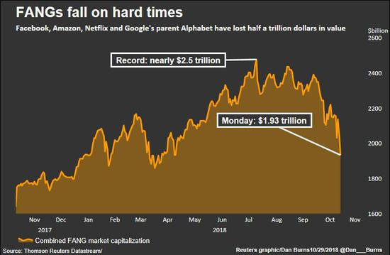 美科技股暴跌 FANG股票市值两日蒸发2000亿美元