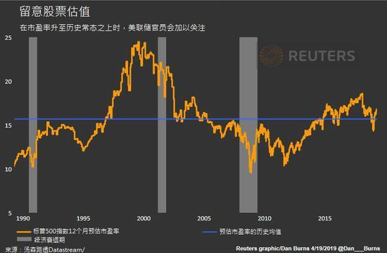 """美联储暂停升息金融市场上演""""狂欢"""" 减弱降息可能性"""