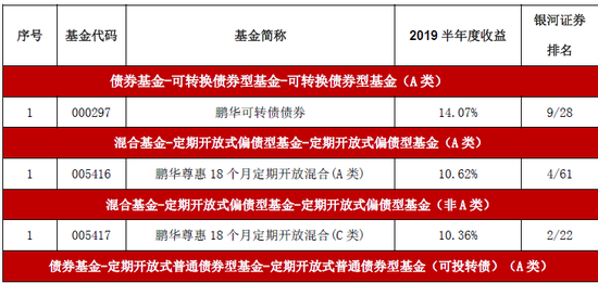 �i�A基金�@股基、混基、QDII��基2019半年度三大冠�
