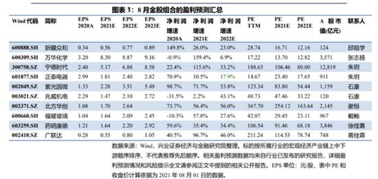 兴业证券:7月金股组合亏损2.87% 8月荐股名单出炉