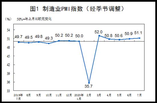 统计局:大型企业PMI为52.0% 比上月微落0.1个百分点