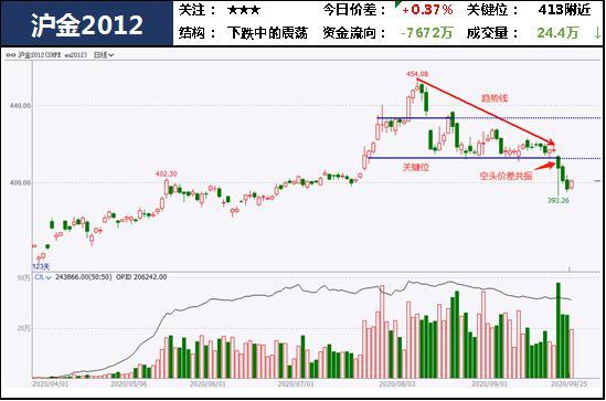 中粮期货  试错交易:9月28日市场观察