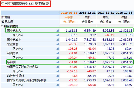中國中期財務摘要 單位:萬元(人民幣) 來源:Wind
