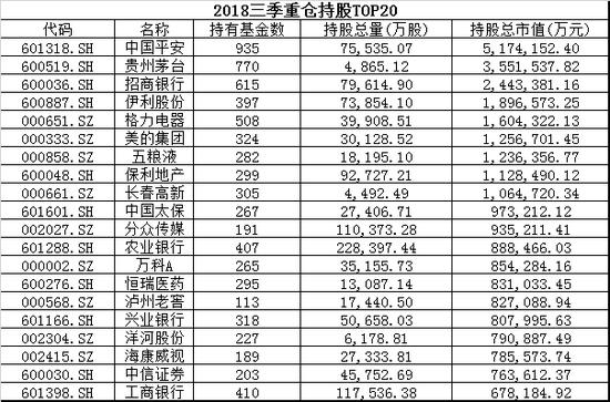 2018三季度重仓股前20 数据来源:wind