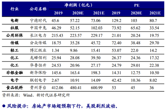 新时代证券:11月金股组合亏损3.04% 12月荐股名单出炉