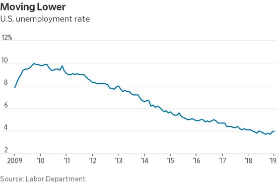 美国失业率