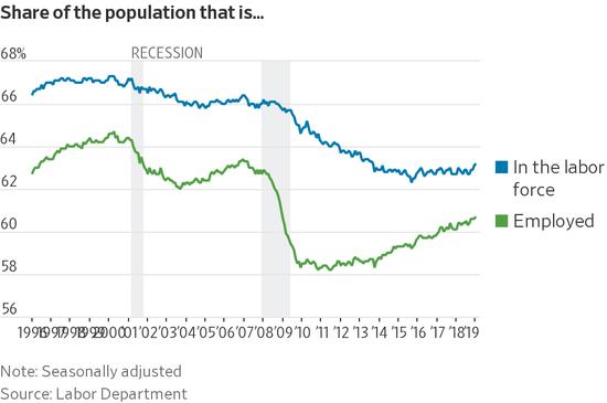 劳动力和就业人数在人口中的占比。