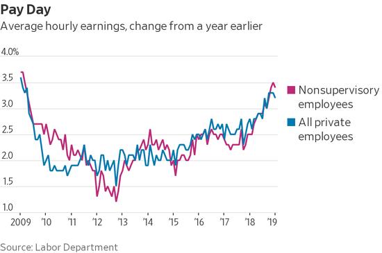 平均时薪同比变化。
