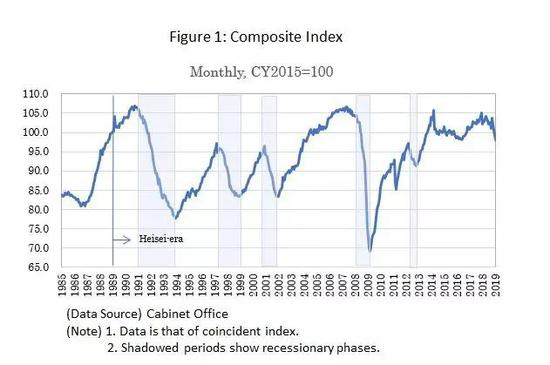 来源:JunSAITO,ReflectingontheHeisei-era:MacroeconomicPerformanceoftheThirtyYears.
