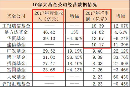 图:2017年度主要基金公司营收与利润;来源:中国基金报
