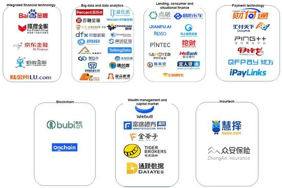 (2017年毕马威列出了50家引领中国科技金融板块的公司,并将其分为整相符金融科技、大数据及分析、消耗金融、第三方支付、区块链、财富管理和保险七大板块,来源:毕马威、瑞信)