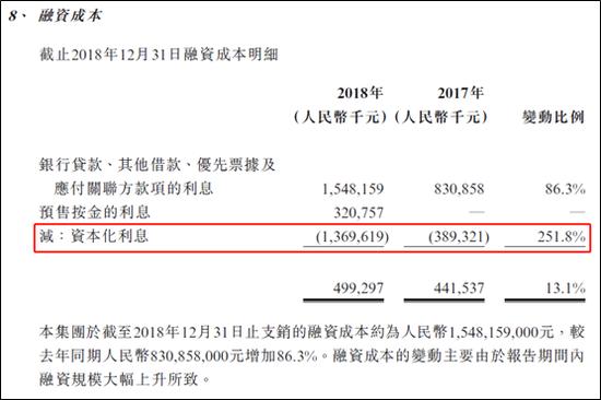 弘阳地产高成本发美元票据 上年融资利息资本化陡增