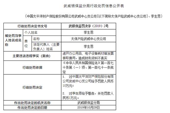 太保产险武威中支被罚11万:虚开发票套取费用 责任人被警告