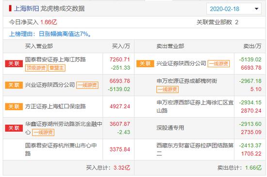 沾边特斯拉后又因口罩概念大涨南京聚隆股东高位减持
