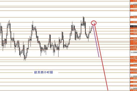 张果彤:等待美指久荡后的趋势行情出现