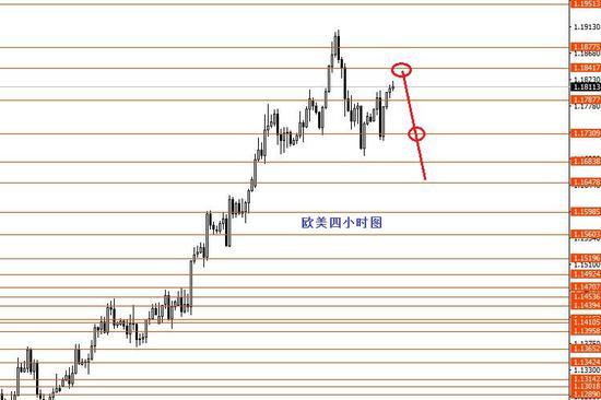 张果彤:美元指数短线继续区间震荡