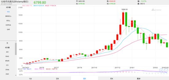 比特币现货价格走势图(周线)(来源:Bitstamp)