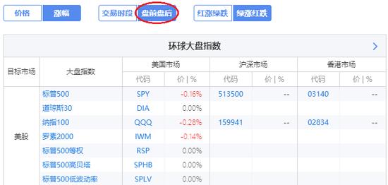 周五盘前,截至北京时间17:15,美国三大指数基金均下跌(来源:新浪财经《线索Clues》)