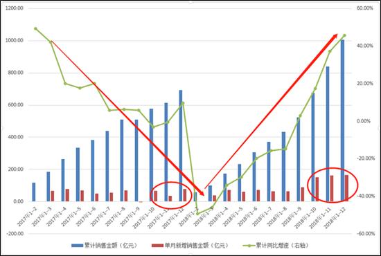 首开股份年底突击破千亿 权益比例下降利润或添变数