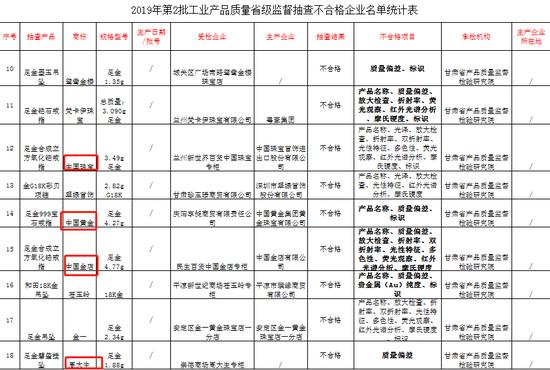 2019年第2批工业产品质量省级监督抽查不合格企业名单统计表