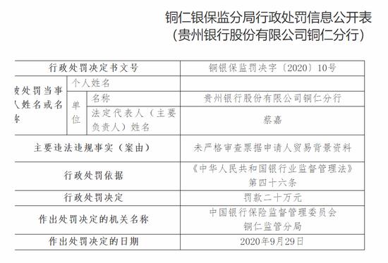 贵州银行铜仁分行被罚20万:未严格审查票据申请人贸易背景